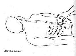 Антицеллюлитный баночный массаж: повышаем качество кожи